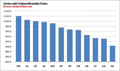 12 Deadliest States
