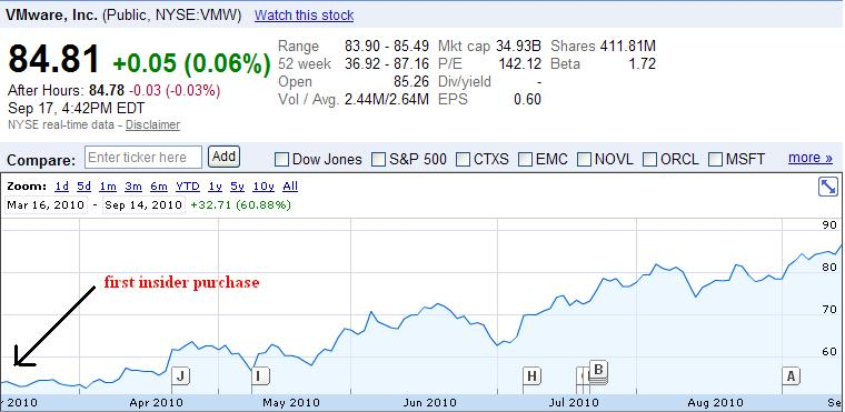 VMWare Inc Insider Trading