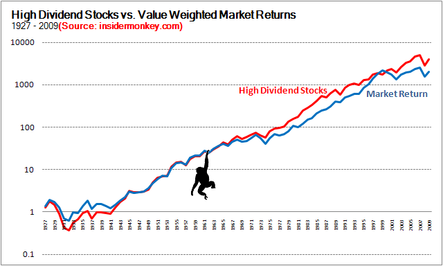 Dividend Yielding Stocks Can Beat the Market