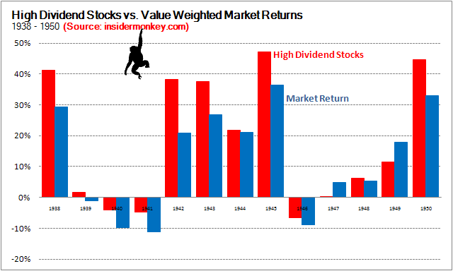 High Dividend Stocks vs. Stock Market Returns