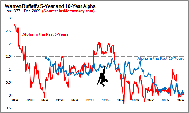Warren Buffett's and Berkshire Hathaway's Alpha
