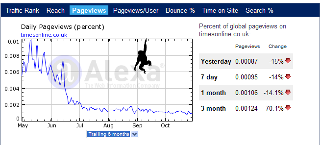 Timesonline Site Visitor Statistics