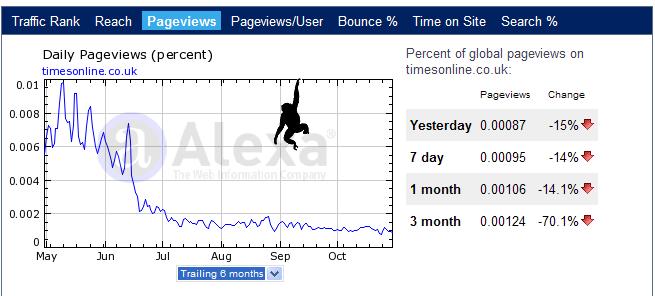 Timesonline Site Visitor Statistics