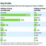 Who holds Greek debt