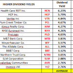 High Dividend Mid Cap Financials