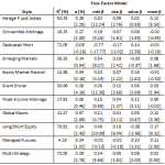 Hedge Fund Performance Four Factor Model