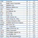 Top Apparel Stocks Among Hedge Funds