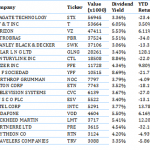 George Soros High Dividend Stocks