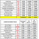 Best High Dividend Dow Stocks