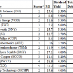 High Dividend Low Debt Stocks