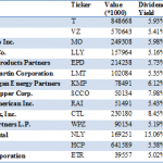 High Dividend Stocks