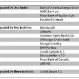 Bank Downgrades