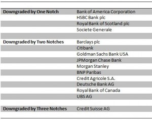 Bank Downgrades