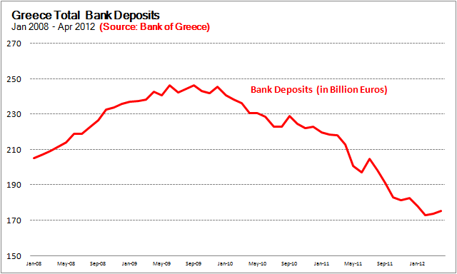 Greece Total Bank Deposits Graph