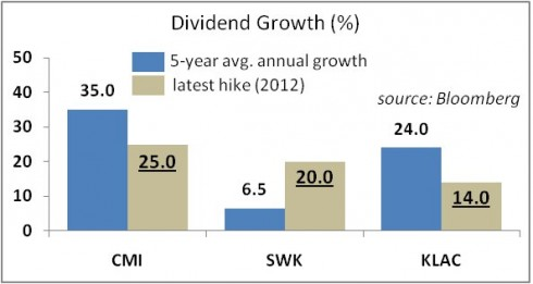 High Growth Dividend Stocks