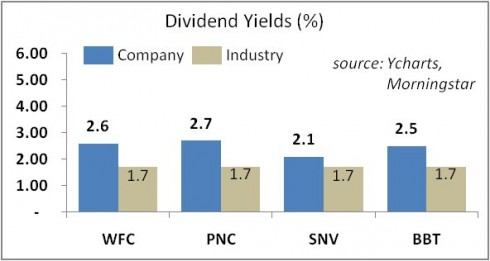 Kovner Dividend Stocks