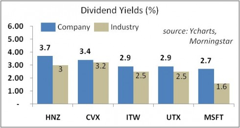 High Quality Dividend Stocks UBS