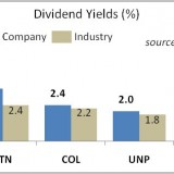 High Quality Dividend Stocks