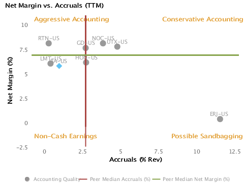 Accounting Quality or Net Margin vs. Accruals charted with respect to Peers forBoeing Co. (BA)