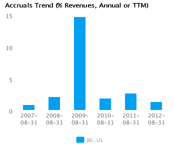 Graph of Accruals Trend (% revenues, Annual or TTM) for Jabil Circuit Inc. (JBL) Annual or TTM