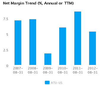 Graph of Accruals Trend (% revenues, Annual or TTM) for Actuant Corp. Cl A (ATU) Annual or TTM