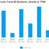 Graph of Accruals Trend (% revenues, Annual or TTM) for Copart Inc. (CPRT) Annual or TTM