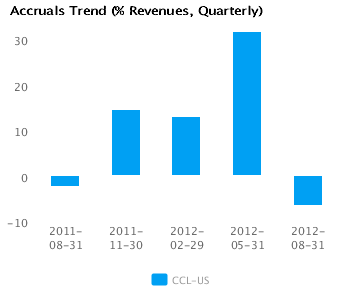 Graph of Accruals Trend (% revenues, Quarterly) Carnival Corp. (CCL) Quarterly