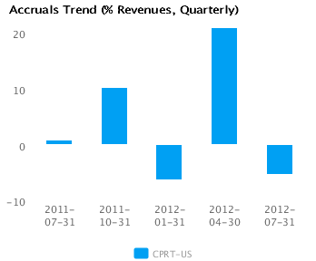 Graph of Accruals Trend (% revenues, Quarterly) for Copart Inc. (CPRT) Quarterly