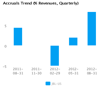 Graph of Accruals Trend (% revenues, Quarterly) for Jabil Circuit Inc. (JBL) Quarterly