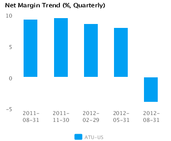 Graph of Accruals Trend (% revenues, Quarterly) for Actuant Corp. Cl A (ATU) Quarterly