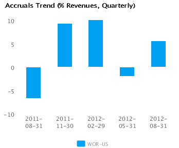 Graph of Accruals Trend (% revenues, Quarterly) for Worthington Industries Inc. (WOR) Quarterly