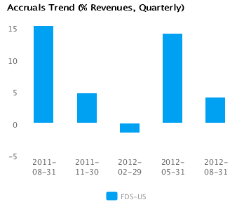 Graph of Accruals Trend (% revenues, Quarterly) for FactSet Research Systems Inc. (FDS) Quarterly