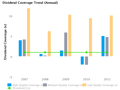 Graph of Annual Dividend Coverage Trend for Boeing Co. (BA)