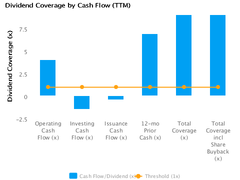 Graph of Dividend Coverage by Cash Flow (TTM) for Boeing Co. (BA)