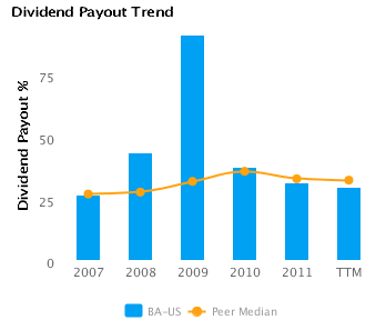 Dividend Payout % charted with respect to Peers for Boeing Co. (BA)