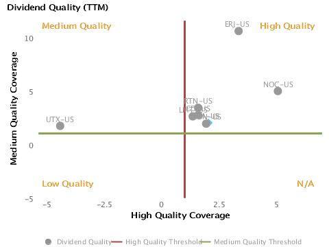 Dividend Quality or Medium Quality Coverage vs. High Quality Coverage charted with respect to Peers for Boeing Co. (BA)
