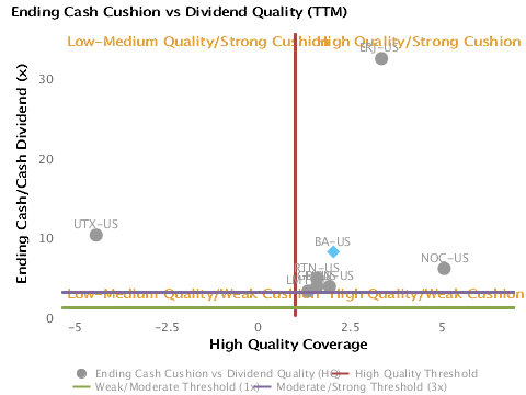 Ending Cash Cushion or Ending Cash/Cash Dividend vs. Dividend Quality (TTM) charted with respect to Peers for Boeing Co. (BA)