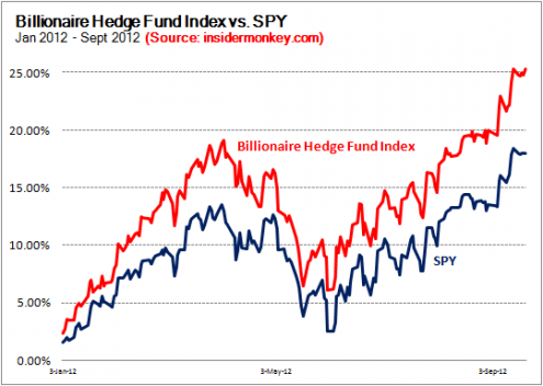 Billionaire Hedge Fund Index