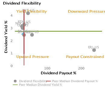 Likely Dividend Yield & Payout based on Dividend Flexibility or Dividend Yield % vs. Dividend Payout % charted with respect to Peers for Boeing Co. (BA)