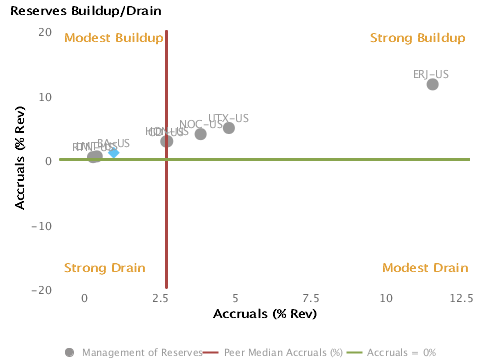 Management of Reserves, Buildup or Drain? Charted with respect to Peers forBoeing Co. (BA)