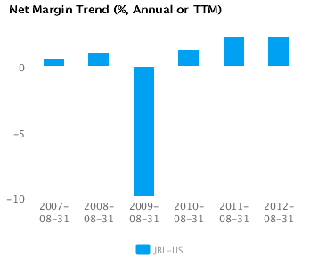 Graph of Net Margin Trend for Jabil Circuit Inc. (JBL) Annual or TTM