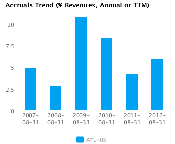 Graph of Net Margin Trend for Actuant Corp. Cl A (ATU) Annual or TTM