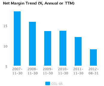 Graph of Net Margin Trend Carnival Corp. (CCL) Annual or TTM