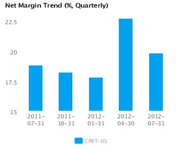 Graph of Net Margin Trend for Copart Inc. (CPRT) Quarterly