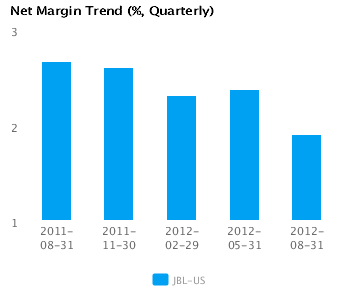 Graph of Net Margin Trend for Jabil Circuit Inc. (JBL) Quarterly