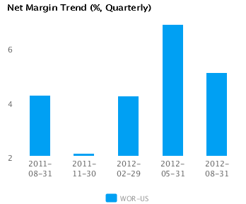Graph of Net Margin Trend for Worthington Industries Inc. (WOR) Quarterly