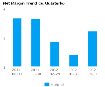 Earnings Analysis for Herman Miller Inc. (MLHR)