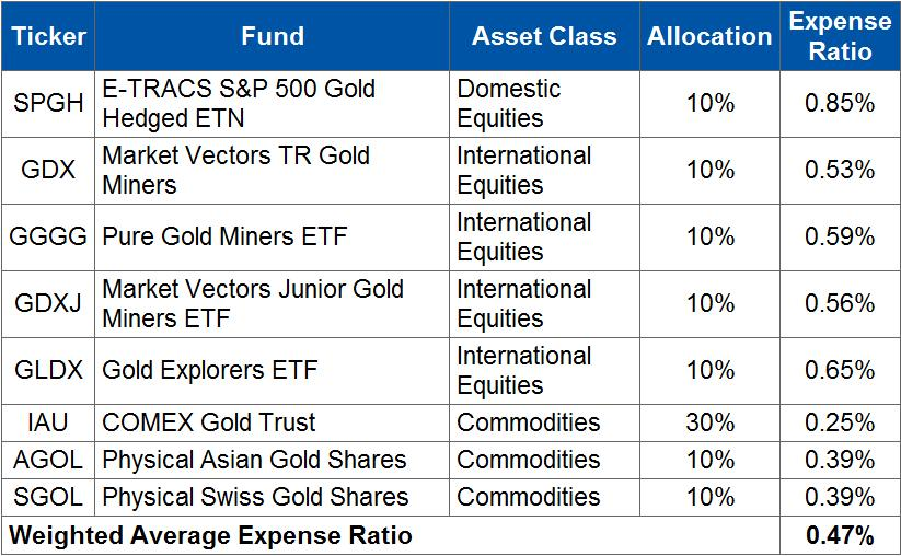 How to Build a GLD-Free Gold Bug Portfolio