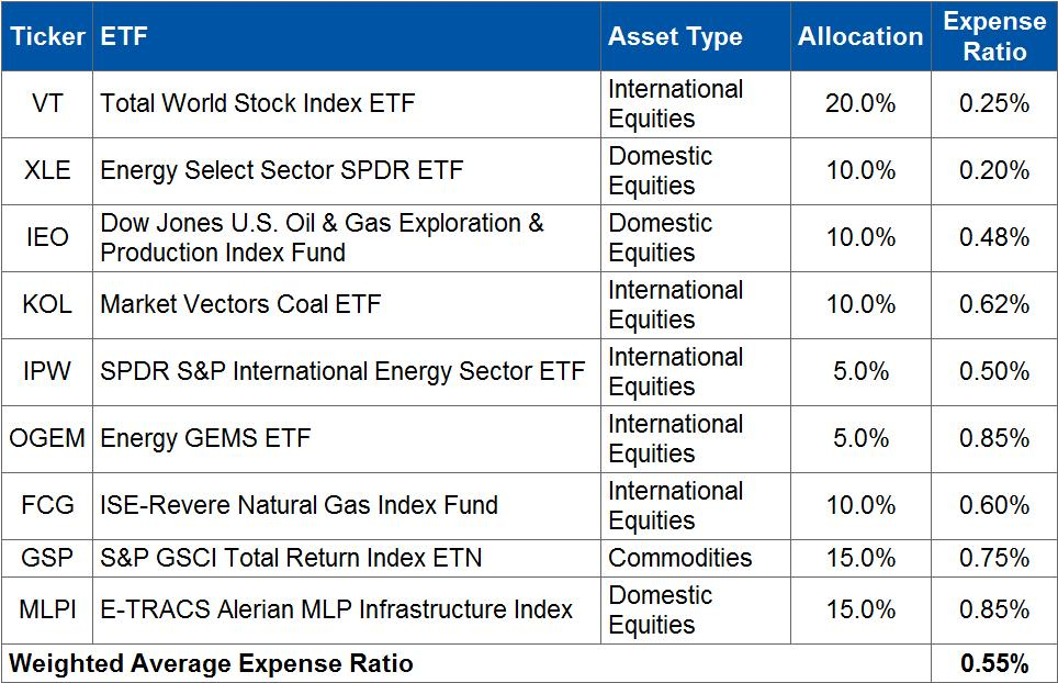 How to Build an Energy Bull ETF Portfolio