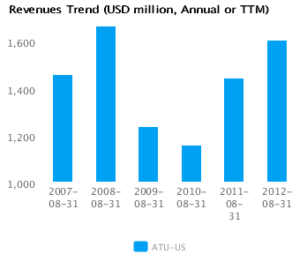 Graph of Revenues Trend for Actuant Corp. Cl A (ATU) Annual or TTM